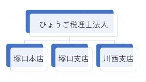 組織図(税)
