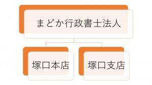 組織図(行)
